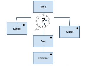 A simple view of blog elements and their temporal relationship
